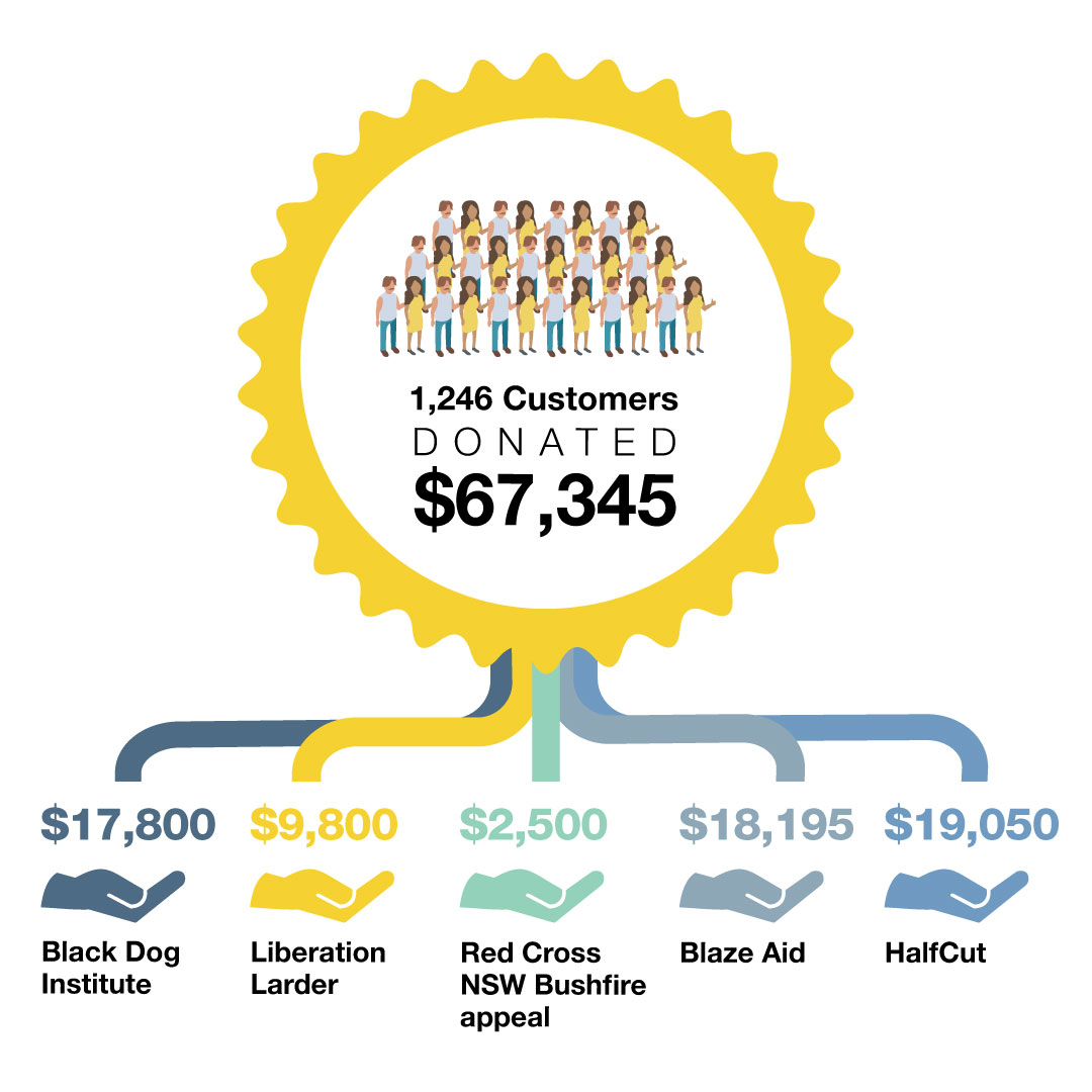 1246 Customers Donated $67,345 infographic
