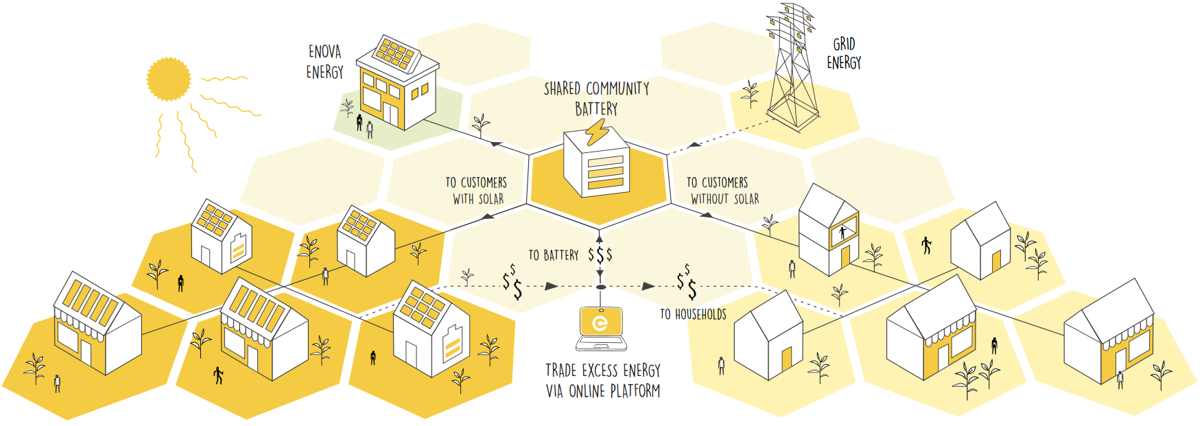 Enovas The Beehive Project Shared Community Battery Infographic