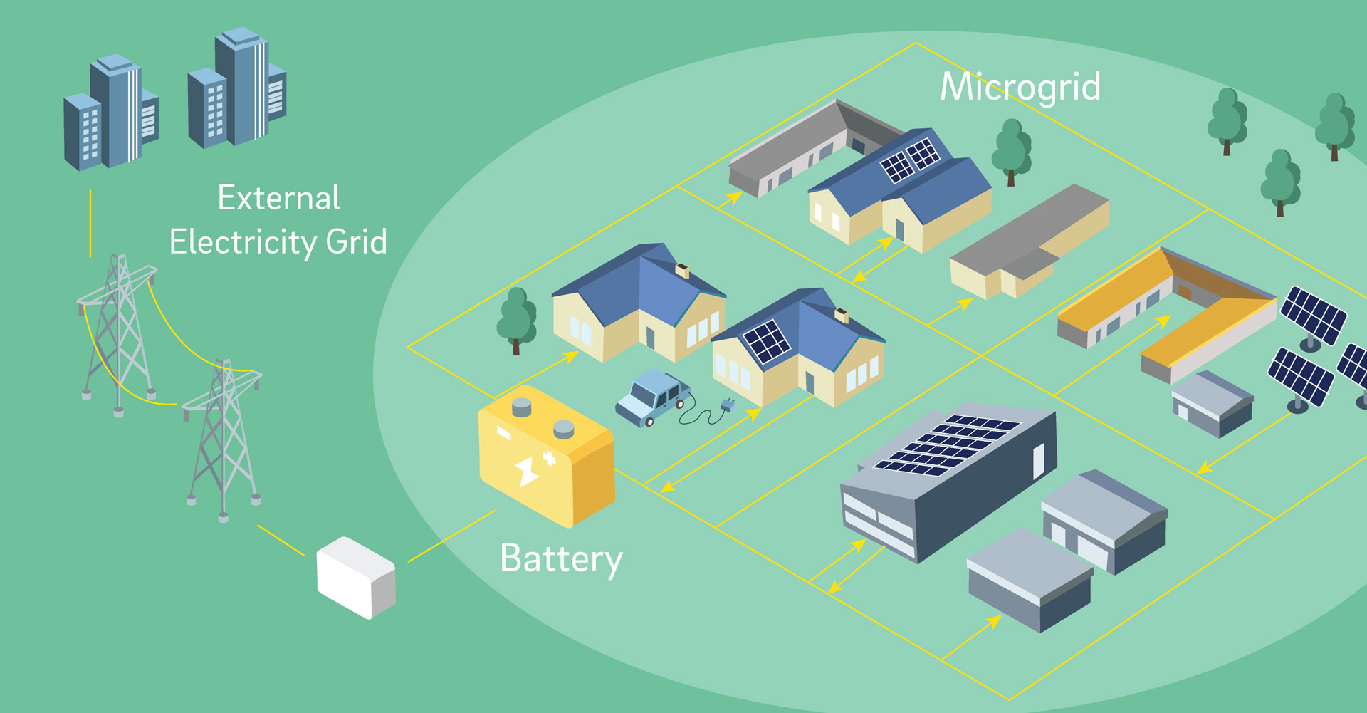 microgrid_diagram-solar-powered-community-projects