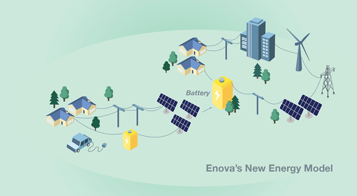 Enova New Energy Model pic