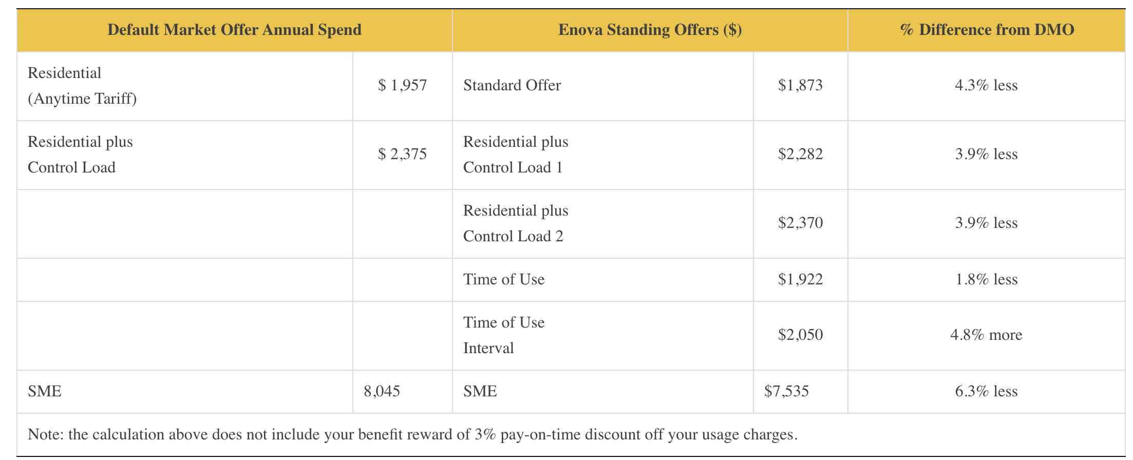 essential energy dmo pricing table