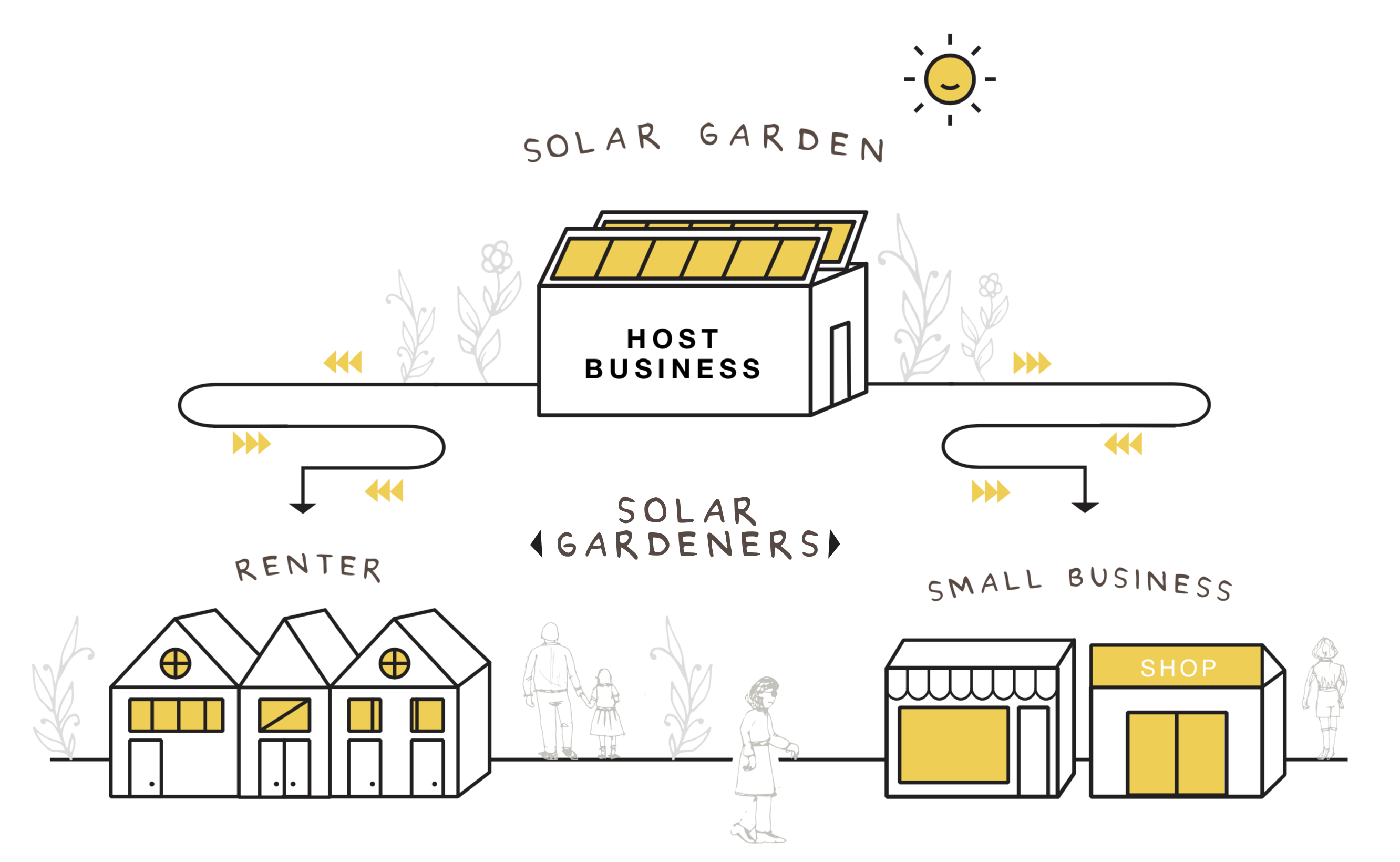community-owned-solar-garden model